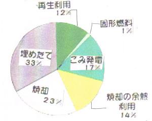 『プラスチックごみのゆくへ』 EICネットごみ資料集「プラスチックのごみ」より http://www.eic.or.jp/library/gomi/gomi_pla_s.html