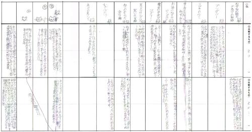 「物語に登場するネコとネズミ」Iさんの作った表
