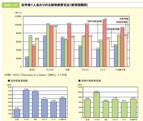 文部科学白書2009 第2節 教育投資の水準より